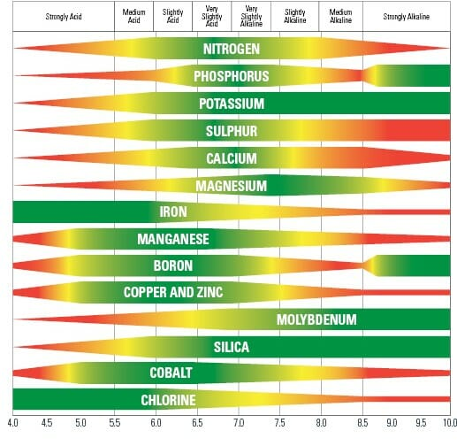 Plant nutrient availability chart and optimal pH for cannabis